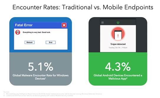 Encounter Rates traditional vs mobile