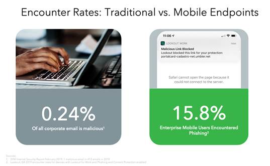 Traditional vs. Mobile endpoints