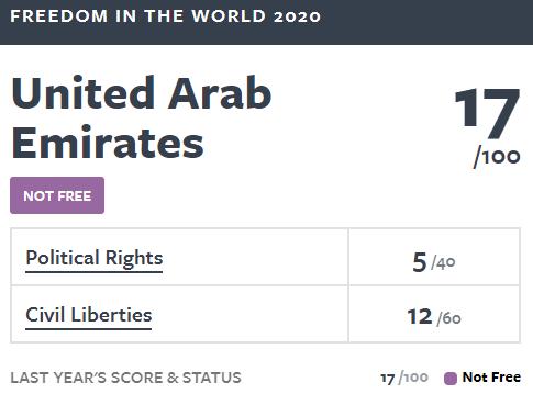 freedom index