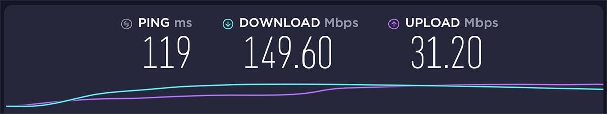 ibVPN USA Server Performance