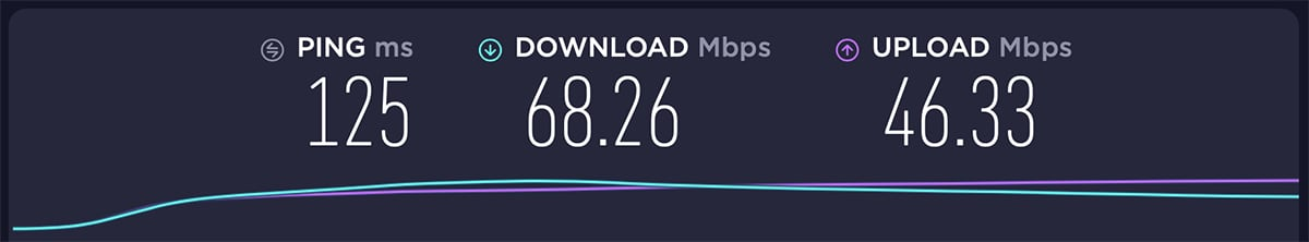 Private Internet Access USA Server Performance