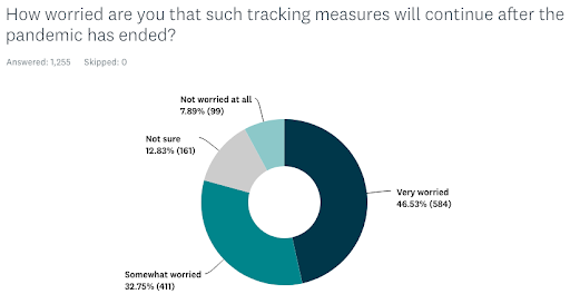 tracking-measures-will-stay