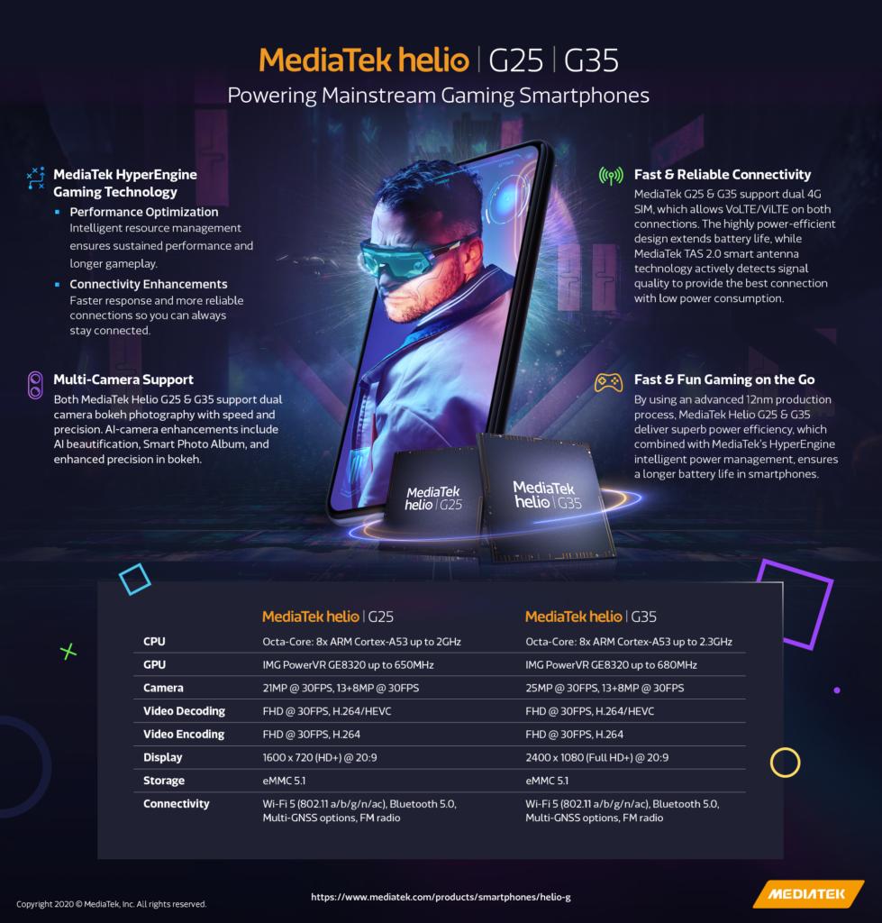 MediaTek-Helio-G25-G35-Infographic