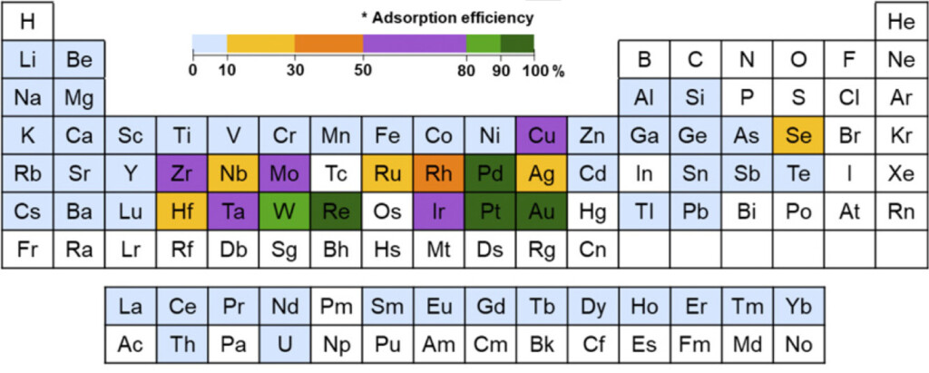 adsorption table