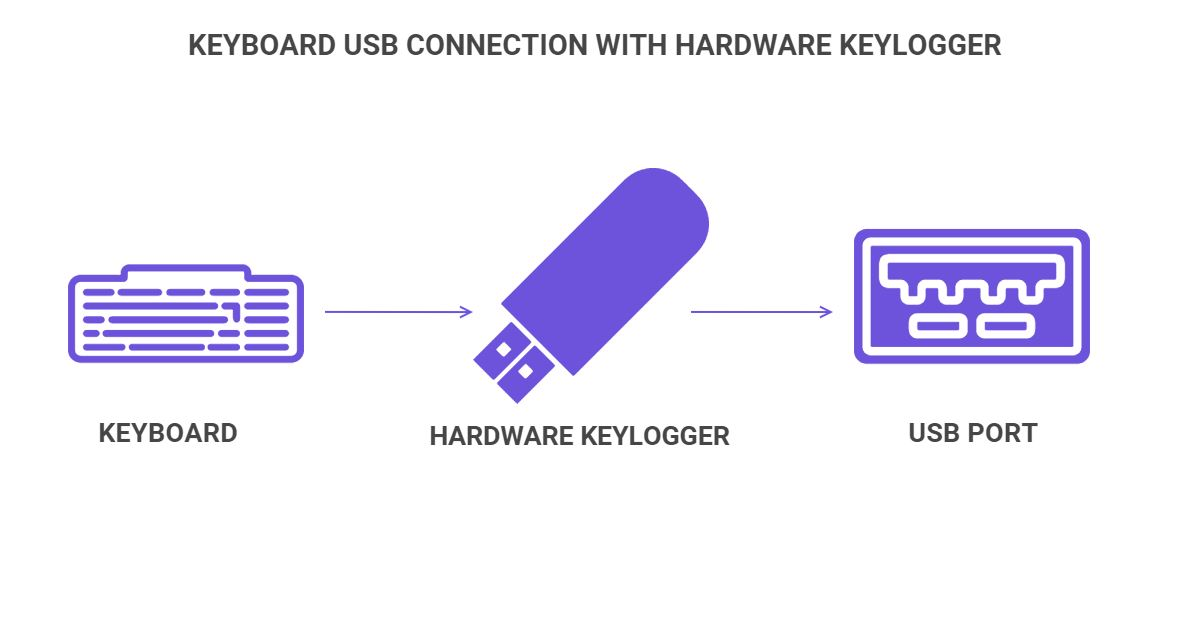 How hardware keyloggers work on USB connections