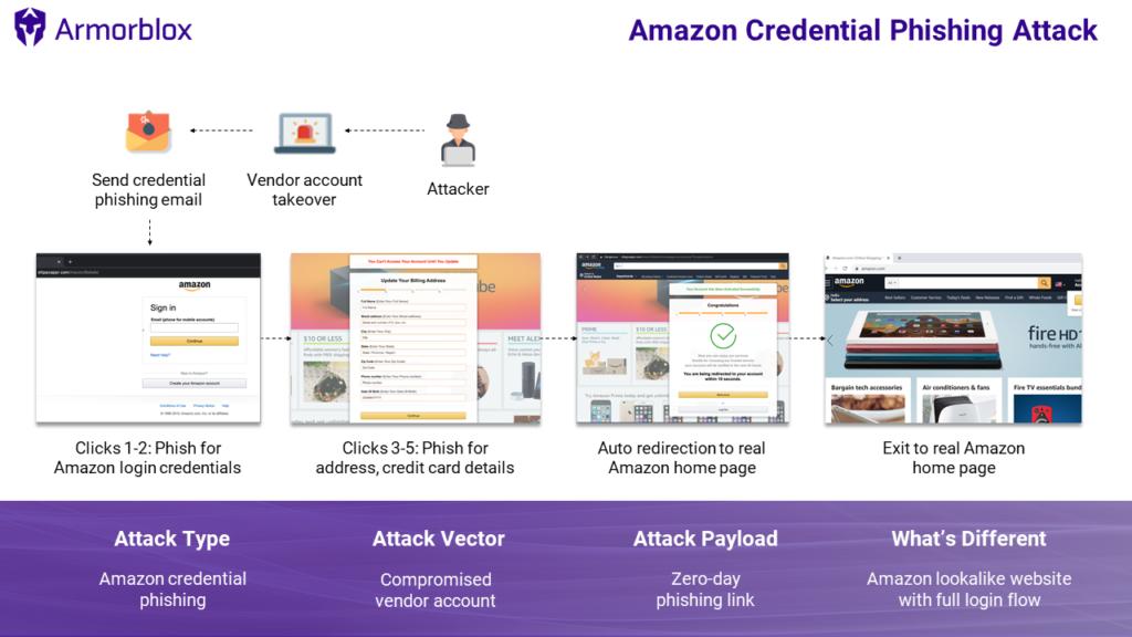 amazon-phishing-attack-flow