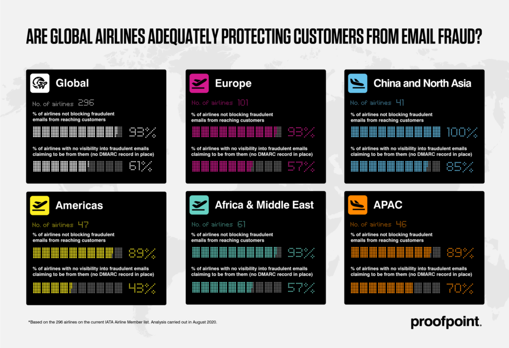 airlines_percentages