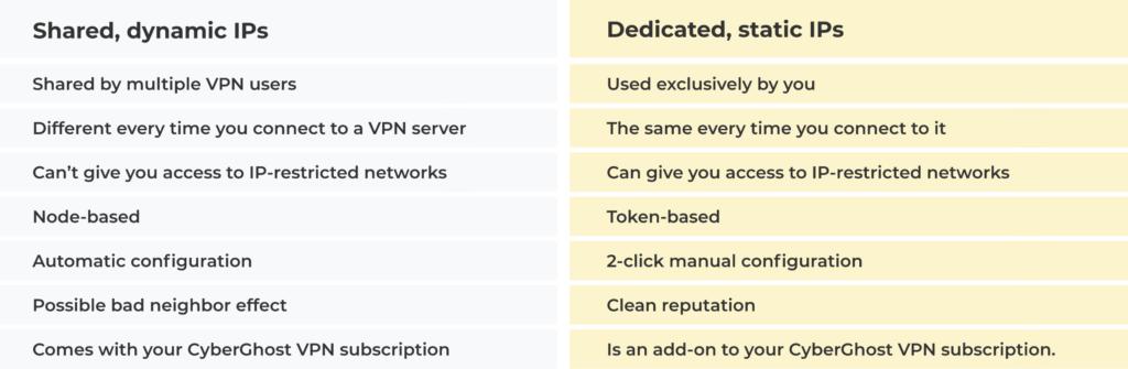 Dedicated-IPs-vs-Shared-IPs