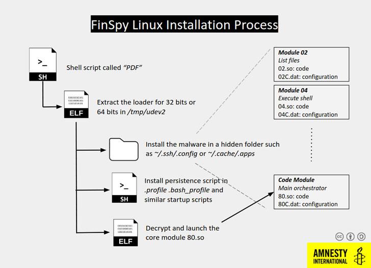 finspy-malware-for-linux-hacking