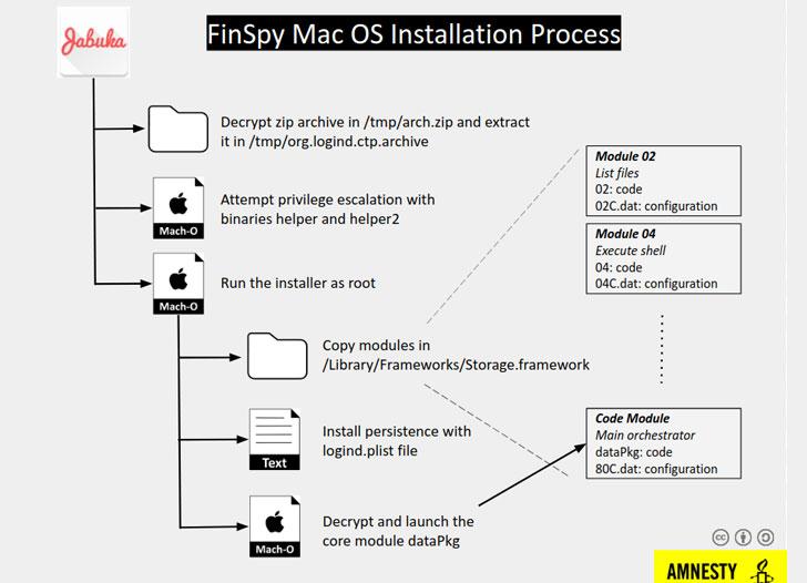 finspy-malware-for-macos-hacking