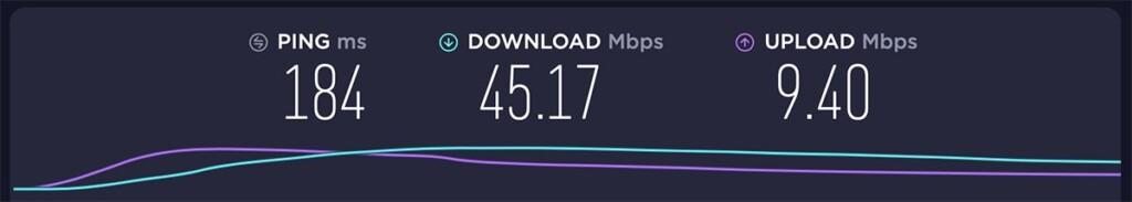 Results of Testing IPVanish Server in India