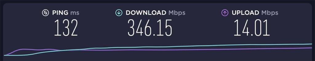 Canada ExpressVPN Server Speed
