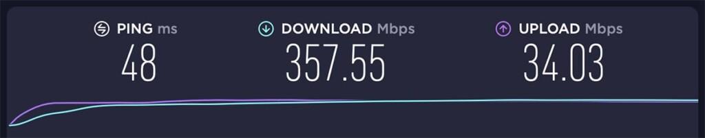 UK ExpressVPN Server Speed