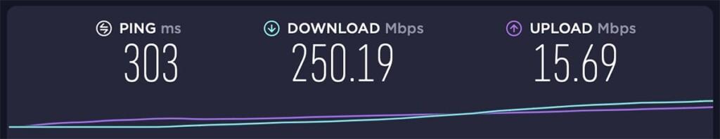 CyberGhost VPN Australia Server Performance