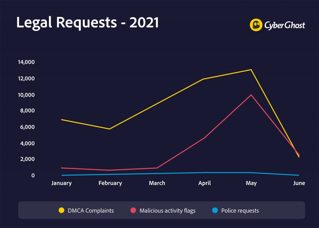 CyberGhost VPN Transparency Report Graph Q2 2021