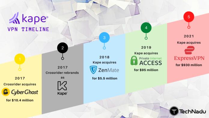 Kape VPN Timeline 2021